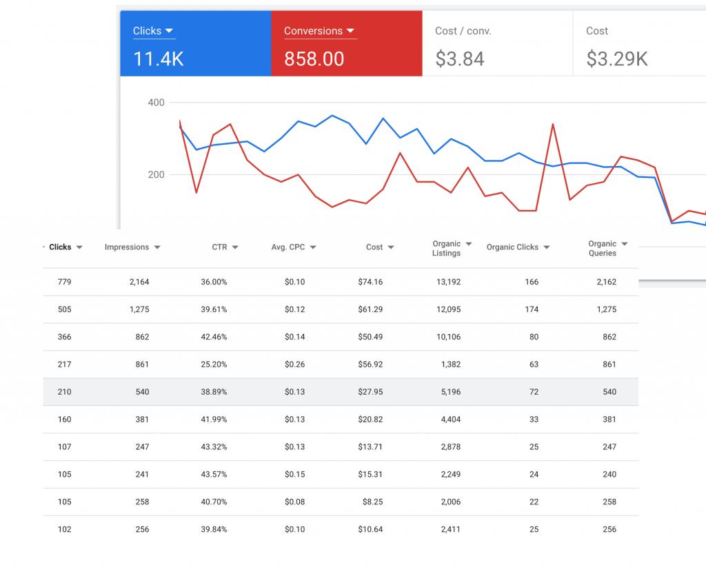 ppc vs seo report