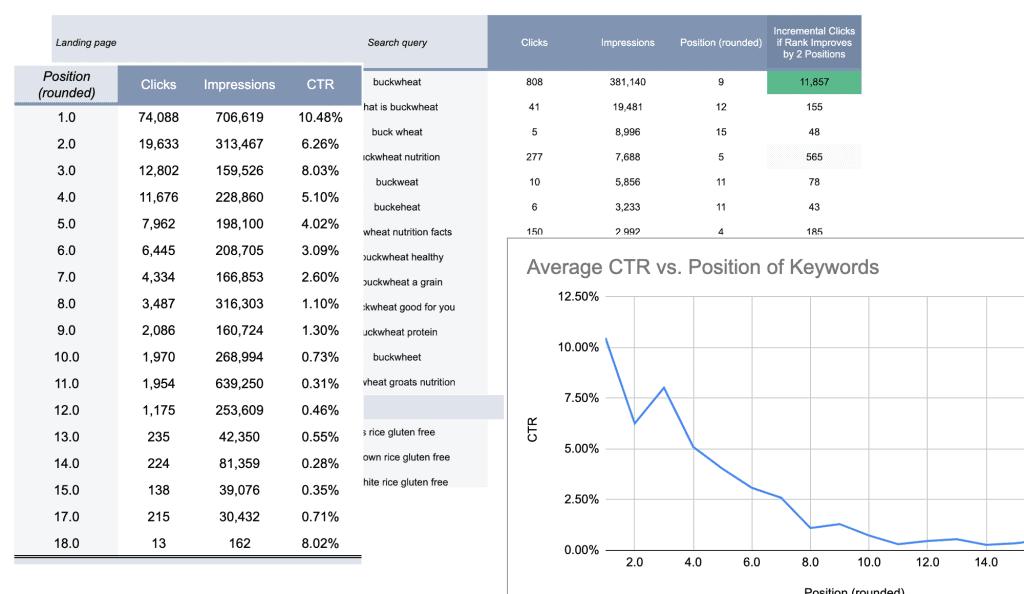 search console incremental-clicks optimization reports